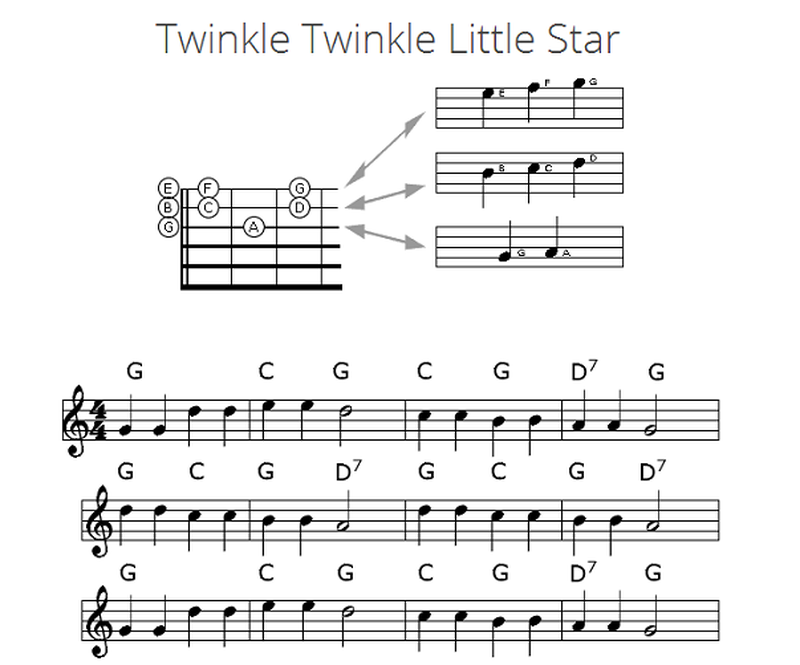 Guitar guitar lyrics : Lyrics and Guitar Chords to Twinkle Twinkle Little Star - EnkiVillage