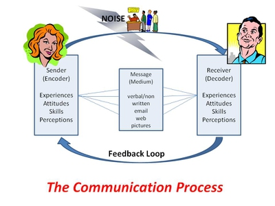 Communication Process And The Four Key Elements