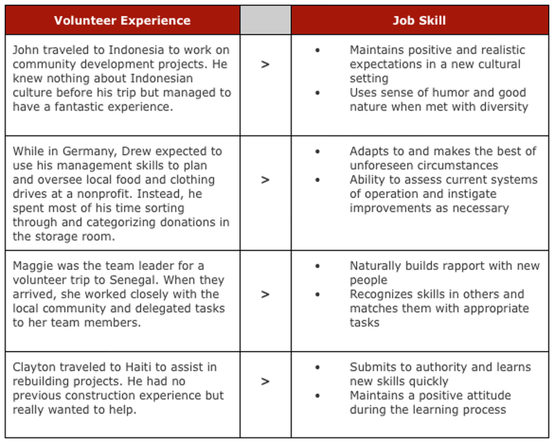 ... have done on the resume along with other job experiences. The way to  integrate volunteer work in your resume is somewhat reliant on the career  objective ...