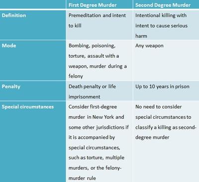Crimes against persons: homicide ppt download.